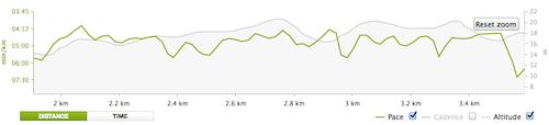 1,54 km op wedstrijdtempo