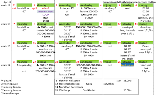 Trainingsschema loopgroep Lange Afstand van AV Spado, voor april 2014