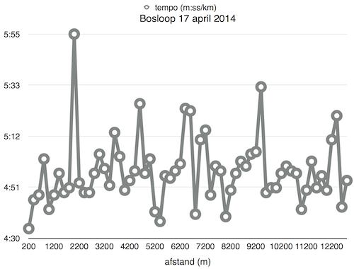 Bosloop 2014-04-17