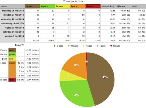 zones per 0,1 km 26 mei t/m 1 juni 2014