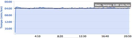 Chaamloop 5 km tempo 5 juli 2014