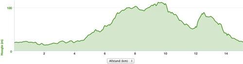 Posbankloop hoogtekaart 2014 09 28