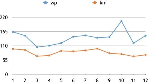 Verwachte workout points rotterdam marathon 2016